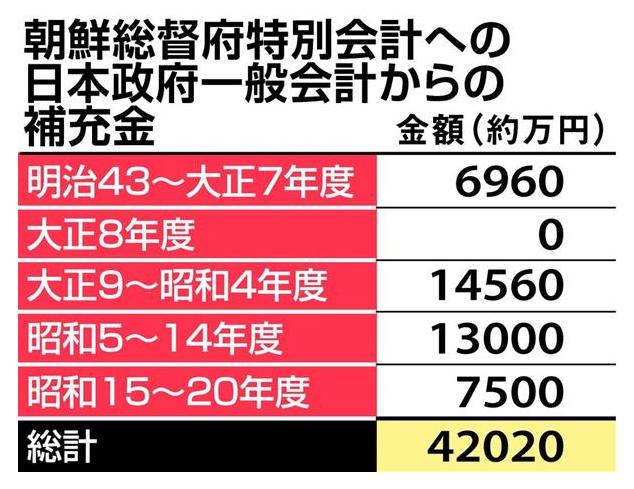 【海峡を越えて_「朝のくに」ものがたり】(9)日本がつぎ込んだ巨額資金_「痛い目」を何度見れば…(2)_-_産経ニュース_-_2018-03-12_10.32.40